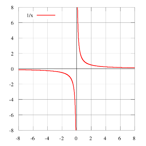 discontinuous_function_f(x)=1/x,_because_it_is_undefined_for_x=0